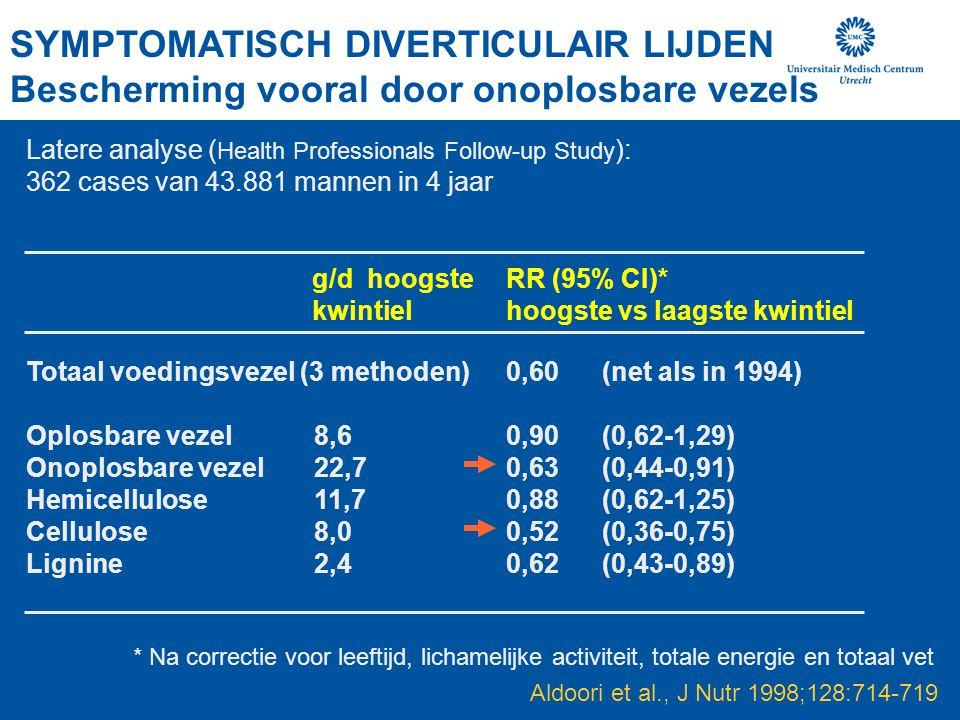 SYMPTOMATISCH DIVERTICULAIR LIJDEN Bescherming vooral door onoplosbare vezels Aldoori et al., J Nutr 1998;128:714-719 Totaal voedingsvezel (3 methoden)0,60(net als in 1994) Oplosbare vezel8,60,90(0,62-1,29) Onoplosbare vezel22,70,63(0,44-0,91) Hemicellulose11,70,88(0,62-1,25) Cellulose8,00,52(0,36-0,75) Lignine2,40,62(0,43-0,89) * Na correctie voor leeftijd, lichamelijke activiteit, totale energie en totaal vet g/d hoogste kwintiel RR (95% CI)* hoogste vs laagste kwintiel Latere analyse ( Health Professionals Follow-up Study ): 362 cases van 43.881 mannen in 4 jaar