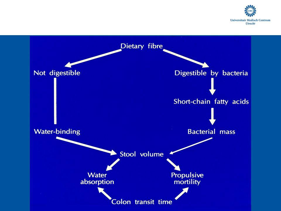 Behandeling van divertikellijden - rol van vezels Diverticulitis Conservatieve behandeling, o.a.