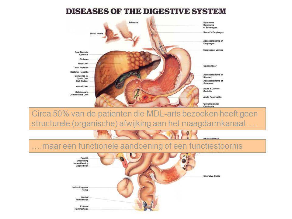 Achalasie Symptomen: Dysfagie (vast en vloeibaar) Regurgitatie (niet-zuur) Retrosternale pijn Relatief zeldzaam Verworven Alle leeftijden Degeneratie van zenuwcellen in slokdarmwand en vagus