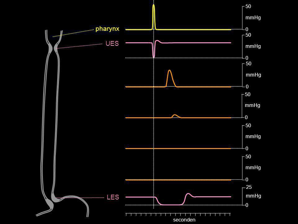 0 50 mmHg 0 50 mmHg 0 25 mmHg 0 50 mmHg 0 50 mmHg 0 50 mmHg 0 50 mmHg seconden pharynx UES LES