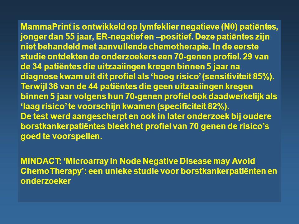 MammaPrint is ontwikkeld op lymfeklier negatieve (N0) patiëntes, jonger dan 55 jaar, ER-negatief en –positief.