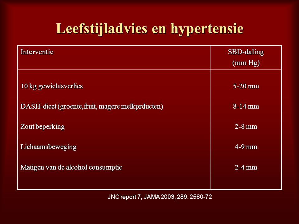 Leefstijladvies en hypertensie InterventieSBD-daling (mm Hg) 10 kg gewichtsverlies DASH-dieet (groente,fruit, magere melkprducten) Zout beperking Lich