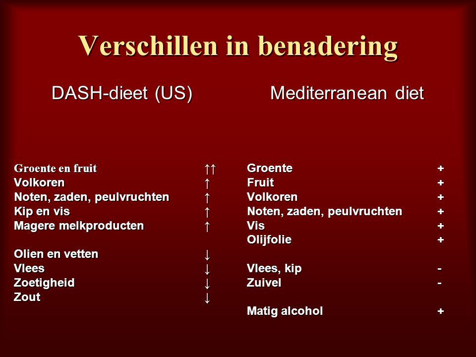 Verschillen in benadering DASH-dieet (US) Groente en fruit ↑↑ Volkoren ↑ Noten, zaden, peulvruchten ↑ Kip en vis ↑ Magere melkproducten ↑ Olien en vet