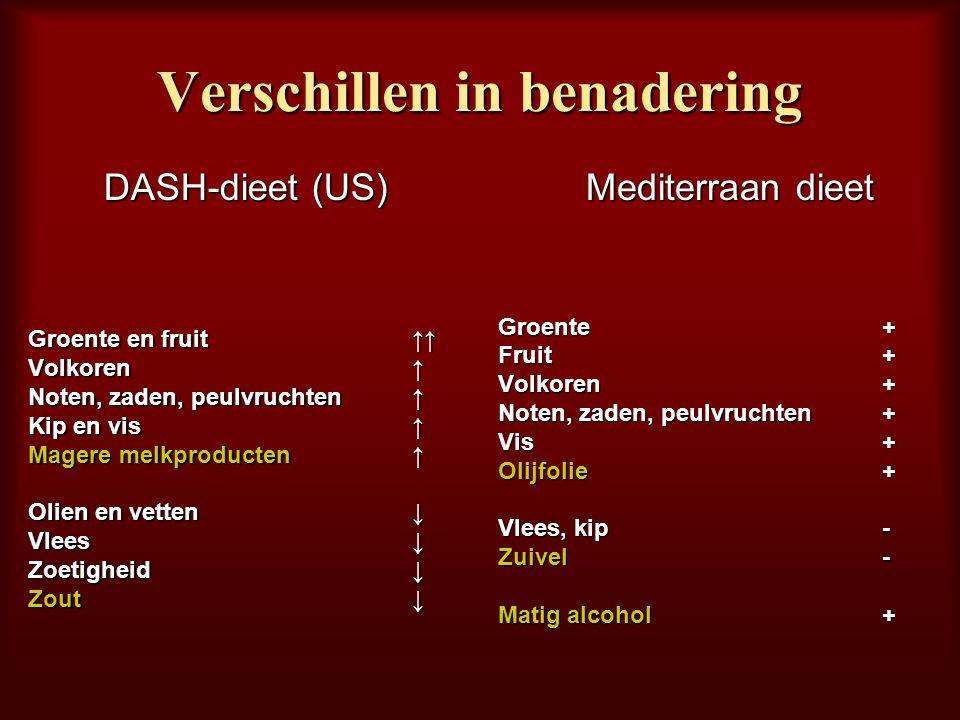 Verschillen in benadering DASH-dieet (US) Groente en fruit↑↑ Volkoren ↑ Noten, zaden, peulvruchten ↑ Kip en vis ↑ Magere melkproducten ↑ Olien en vett