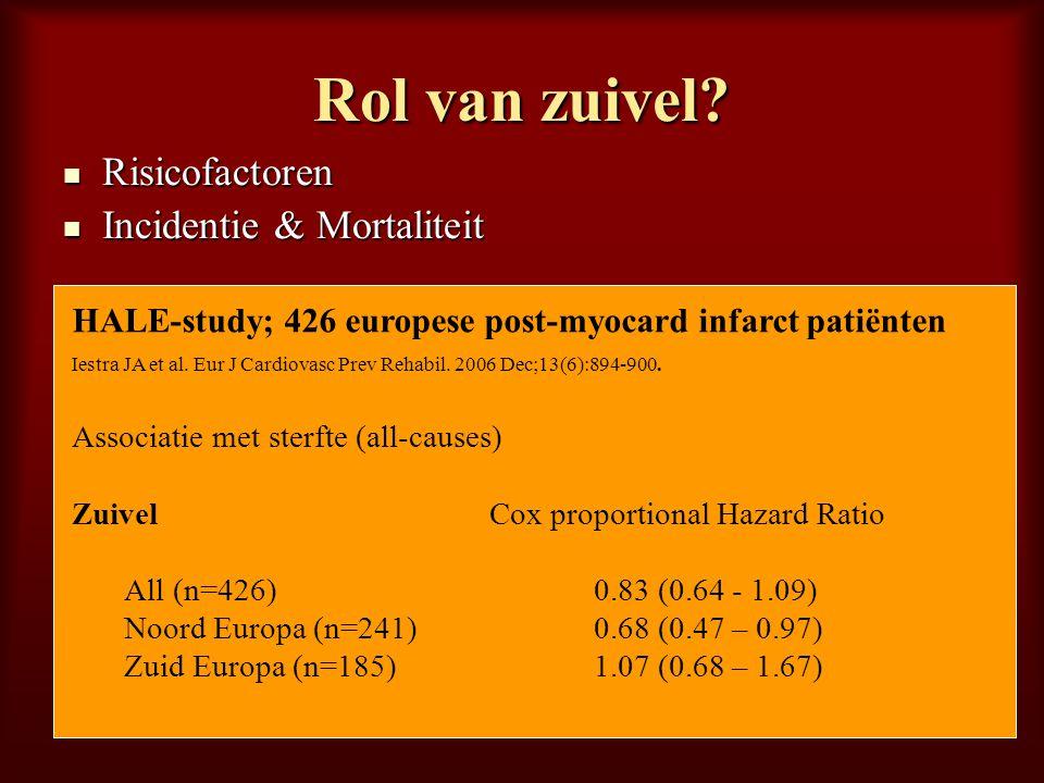 HALE-study; 426 europese post-myocard infarct patiënten Iestra JA et al. Eur J Cardiovasc Prev Rehabil. 2006 Dec;13(6):894-900. Associatie met sterfte