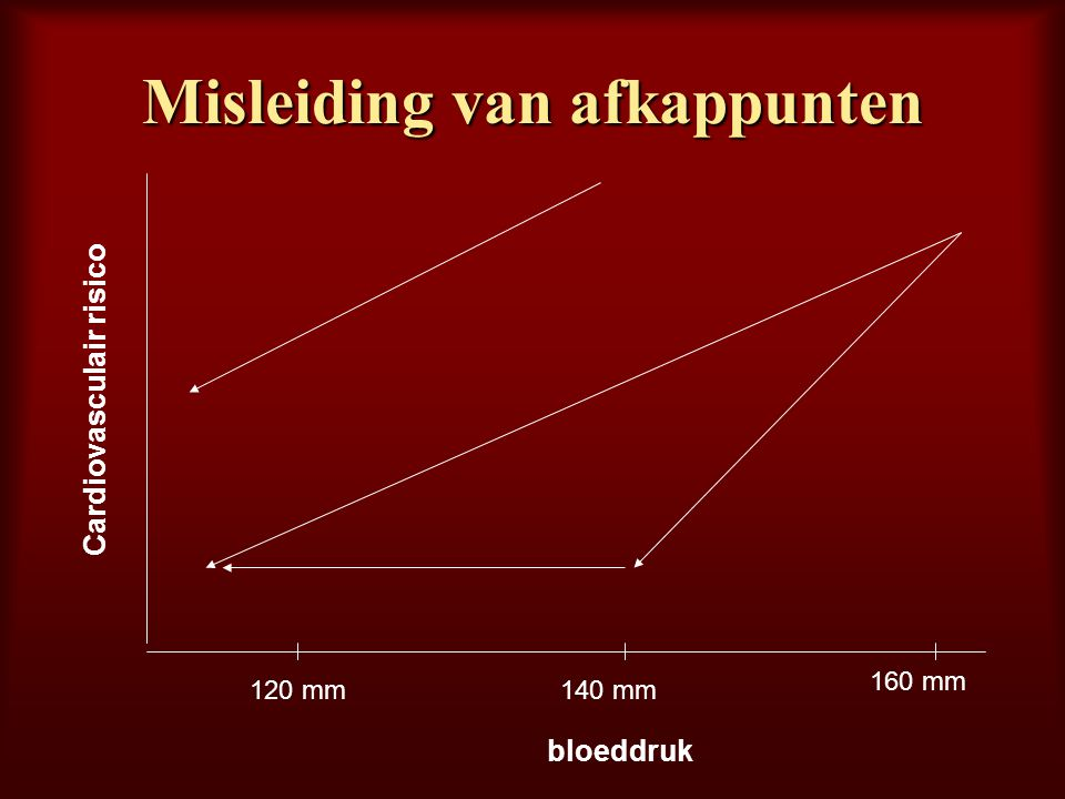 Misleiding van afkappunten bloeddruk 120 mm140 mm 160 mm Cardiovasculair risico