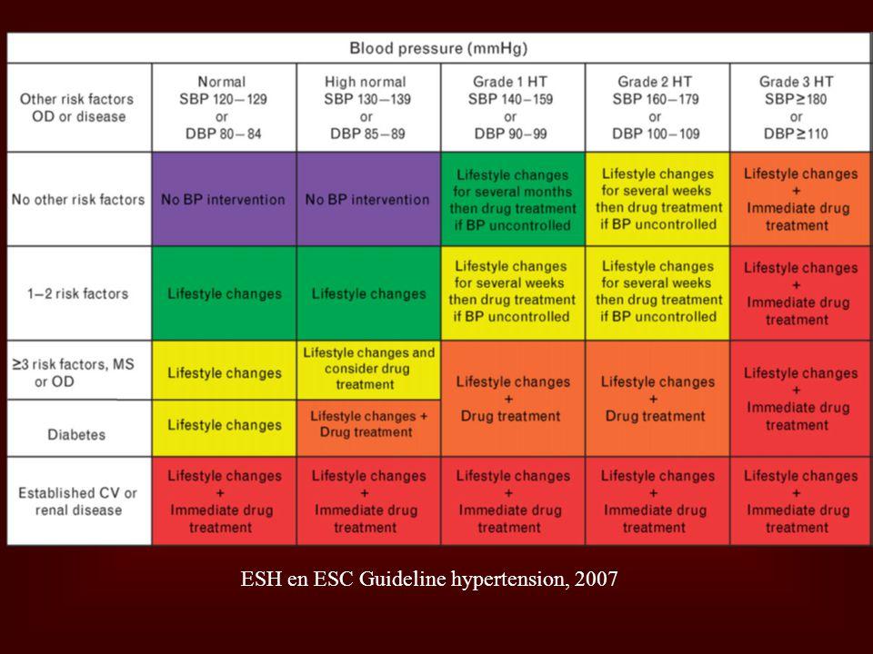 Doelgroepen Iedereen met bloeddruk ≥ 140/85 mm Hg Iedereen met bloeddruk ≥ 140/85 mm Hg Iedereen zonder verhoogde bloeddruk, maar met extra risico op HVZ: Iedereen zonder verhoogde bloeddruk, maar met extra risico op HVZ: ≥ 1 risicofactor ≥ 1 risicofactor Persoonlijk ischemisch event (cardiaal, cerebraal, perifeer) Persoonlijk ischemisch event (cardiaal, cerebraal, perifeer) Diabetes Mellitus type 2 Diabetes Mellitus type 2