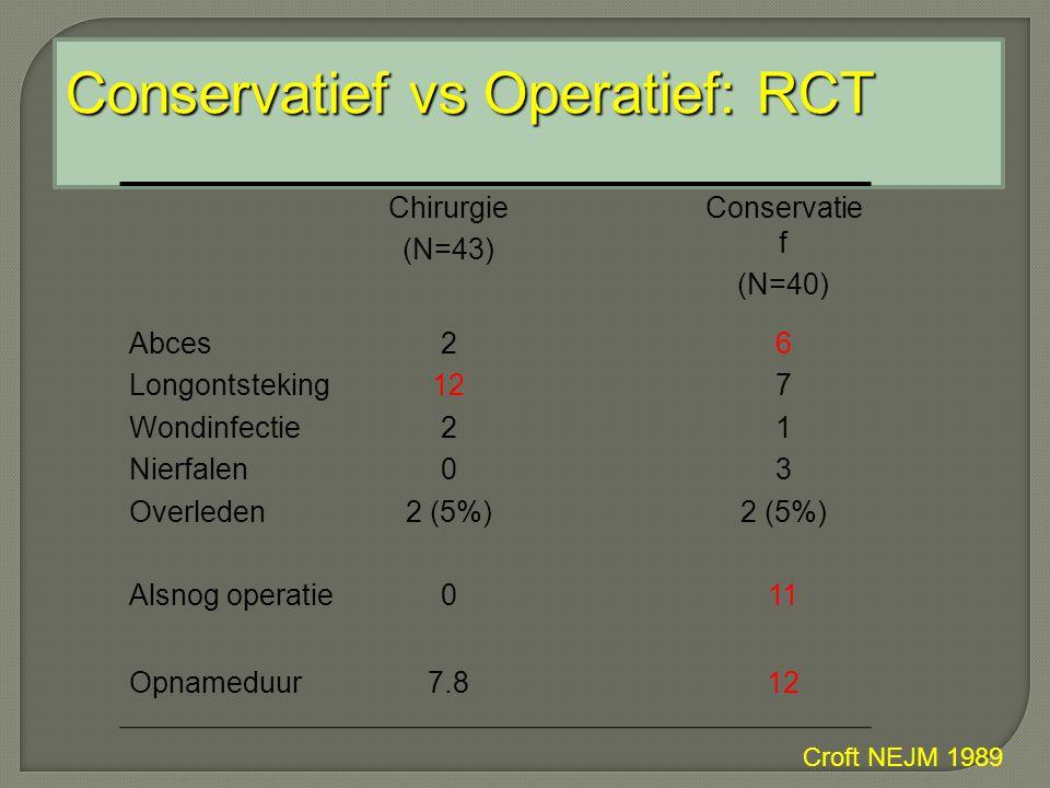 Conservatief vs Operatief: RCT Croft NEJM 1989 Chirurgie (N=43) Conservatie f (N=40) Abces Longontsteking Wondinfectie Nierfalen Overleden Alsnog oper