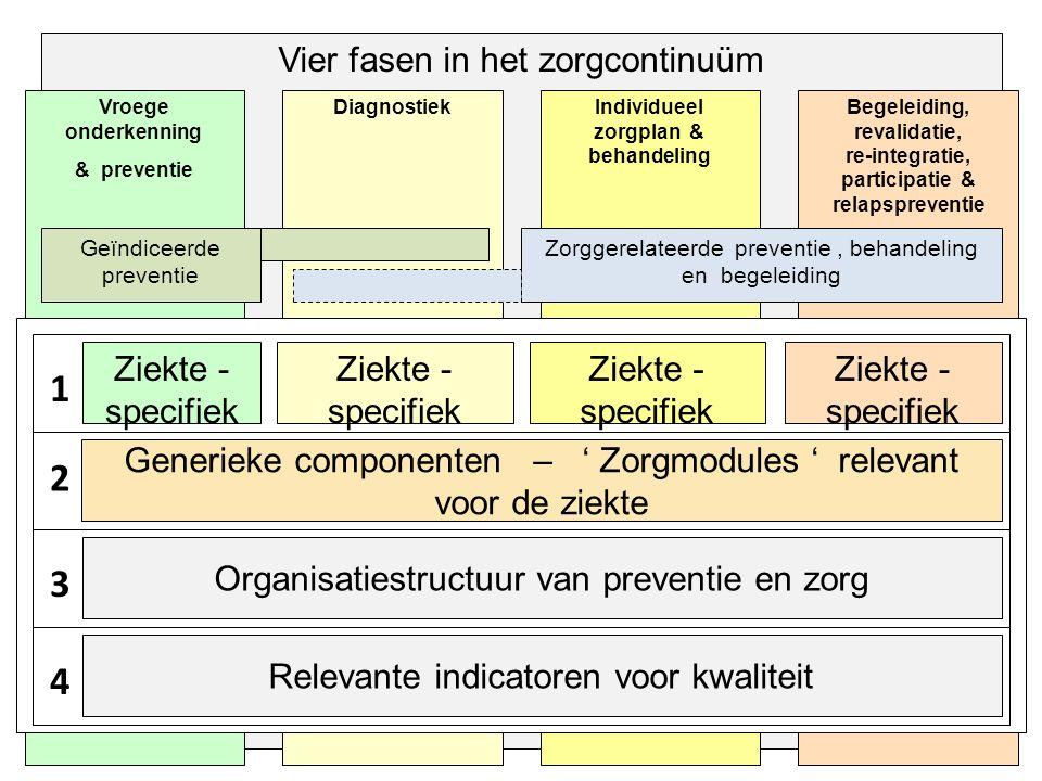 Vier fasen in het zorgcontinuüm Begeleiding, revalidatie, re-integratie, participatie & relapspreventie Individueel zorgplan & behandeling DiagnostiekVroege onderkenning & preventie Zorggerelateerde preventie, behandeling en begeleiding Geïndiceerde preventie 1 Ziekte - specifiek 2 3 4 Generieke componenten – ' Zorgmodules ' relevant voor de ziekte Organisatiestructuur van preventie en zorg Relevante indicatoren voor kwaliteit