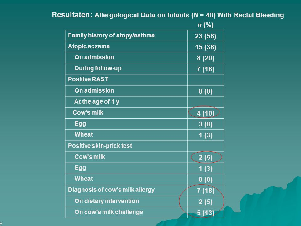 TABLE 4 Allergological Data on Infants (N = 40) With Rectal Bleeding RAST indicates radioallergosorbent assay (positive indicates 0.4 kU/L). Resultate