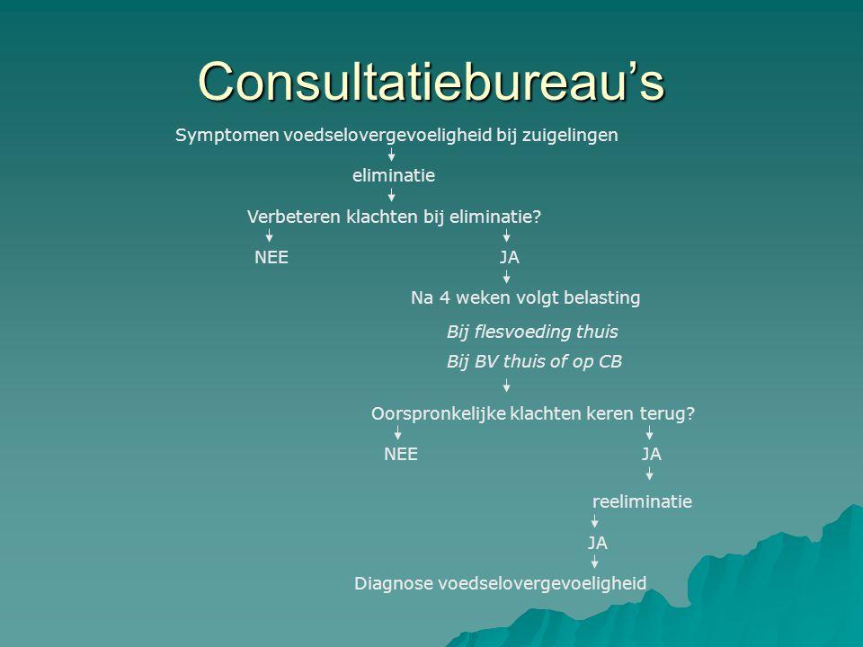 Consultatiebureau's Symptomen voedselovergevoeligheid bij zuigelingen eliminatie Verbeteren klachten bij eliminatie? NEEJA Na 4 weken volgt belasting