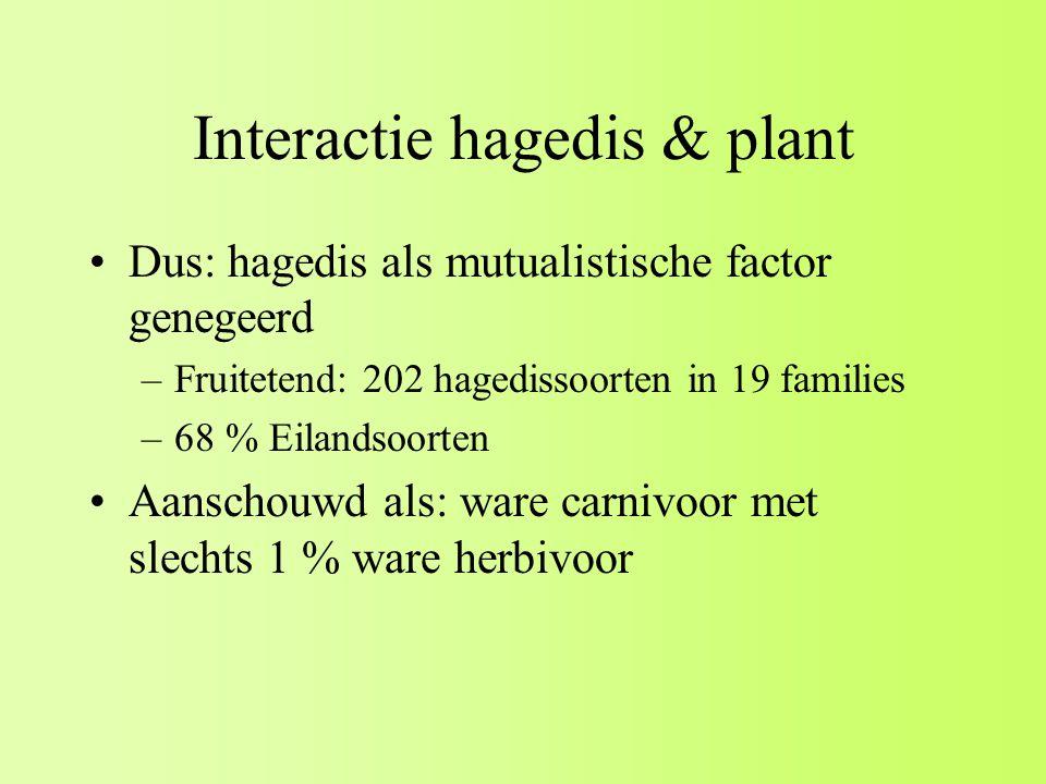 Interactie hagedis & plant Dus: hagedis als mutualistische factor genegeerd –Fruitetend: 202 hagedissoorten in 19 families –68 % Eilandsoorten Aanschouwd als: ware carnivoor met slechts 1 % ware herbivoor