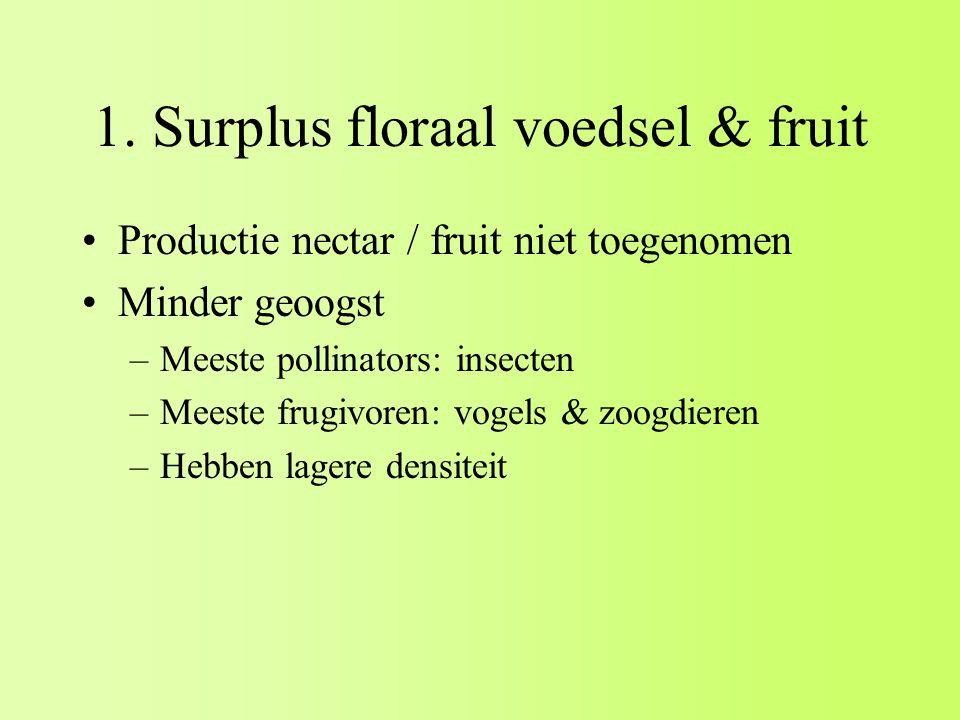 1. Surplus floraal voedsel & fruit Productie nectar / fruit niet toegenomen Minder geoogst –Meeste pollinators: insecten –Meeste frugivoren: vogels &