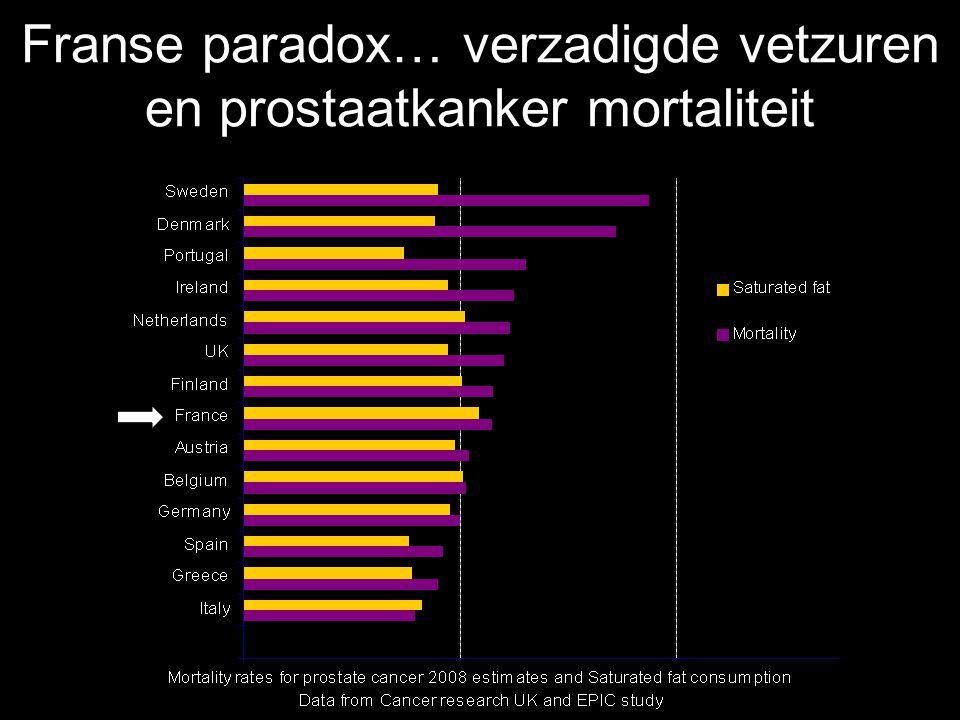 Franse paradox… verzadigde vetzuren en prostaatkanker mortaliteit