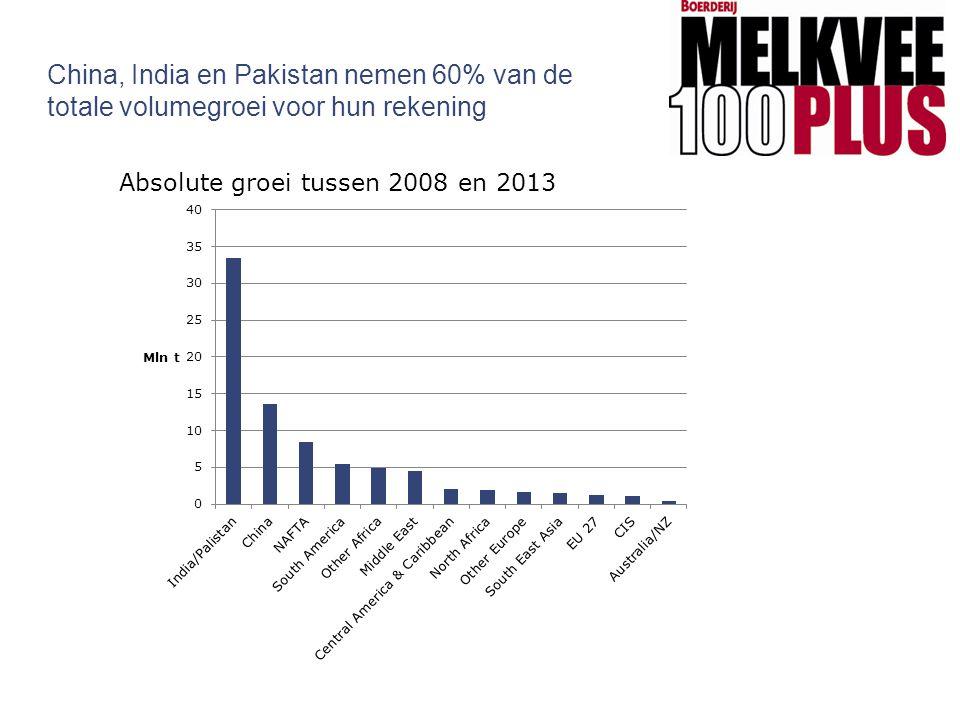 China, India en Pakistan nemen 60% van de totale volumegroei voor hun rekening Absolute groei tussen 2008 en 2013