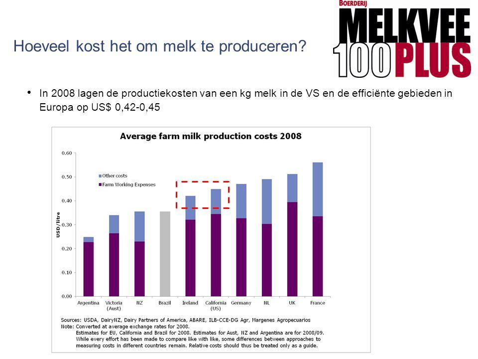 Hoeveel kost het om melk te produceren? In 2008 lagen de productiekosten van een kg melk in de VS en de efficiënte gebieden in Europa op US$ 0,42-0,45