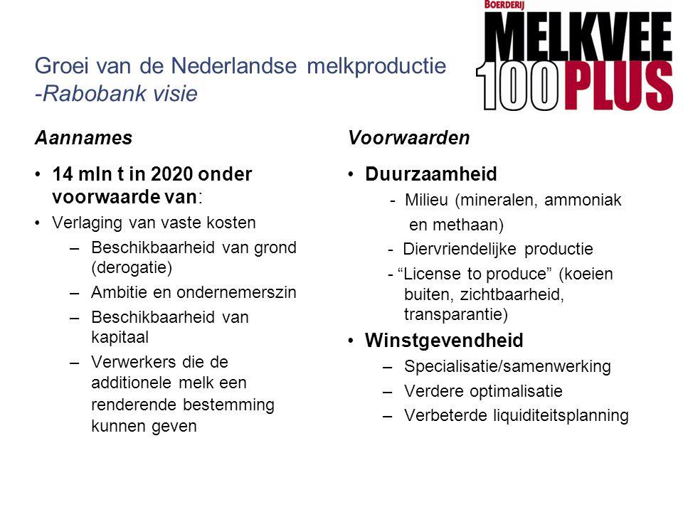 Groei van de Nederlandse melkproductie -Rabobank visie Aannames 14 mln t in 2020 onder voorwaarde van: Verlaging van vaste kosten –Beschikbaarheid van