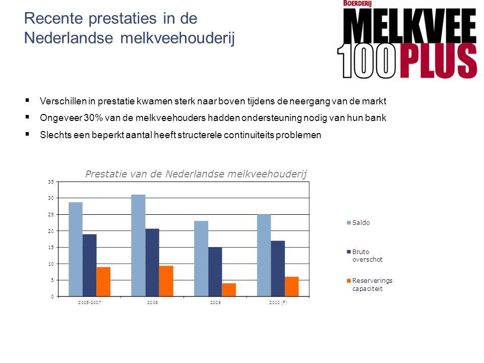 Recente prestaties in de Nederlandse melkveehouderij  Verschillen in prestatie kwamen sterk naar boven tijdens de neergang van de markt  Ongeveer 30
