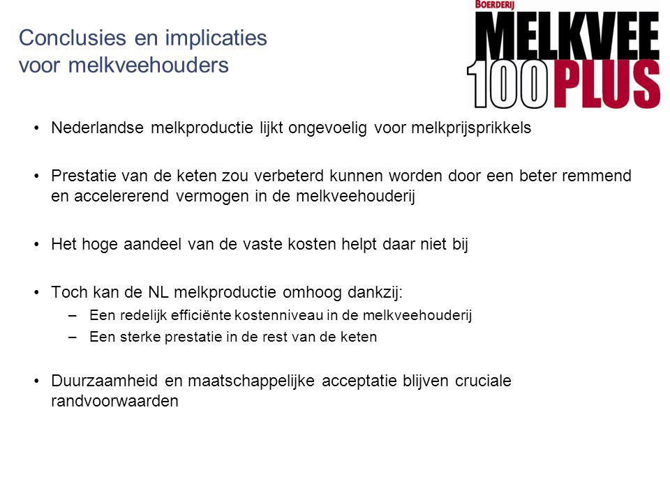 Conclusies en implicaties voor melkveehouders Nederlandse melkproductie lijkt ongevoelig voor melkprijsprikkels Prestatie van de keten zou verbeterd k