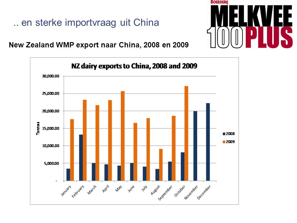 .. en sterke importvraag uit China New Zealand WMP export naar China, 2008 en 2009