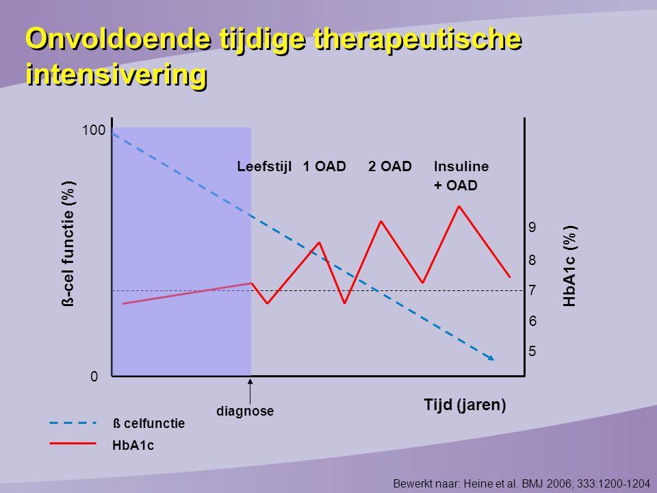 Bewerkt naar: Heine et al. BMJ 2006; 333:1200-1204 Tijd (jaren) ß-cel functie (%) 0 100 diagnose HbA1c (%) 5 6 7 8 9 Leefstijl1 OAD2 OADInsuline + OAD