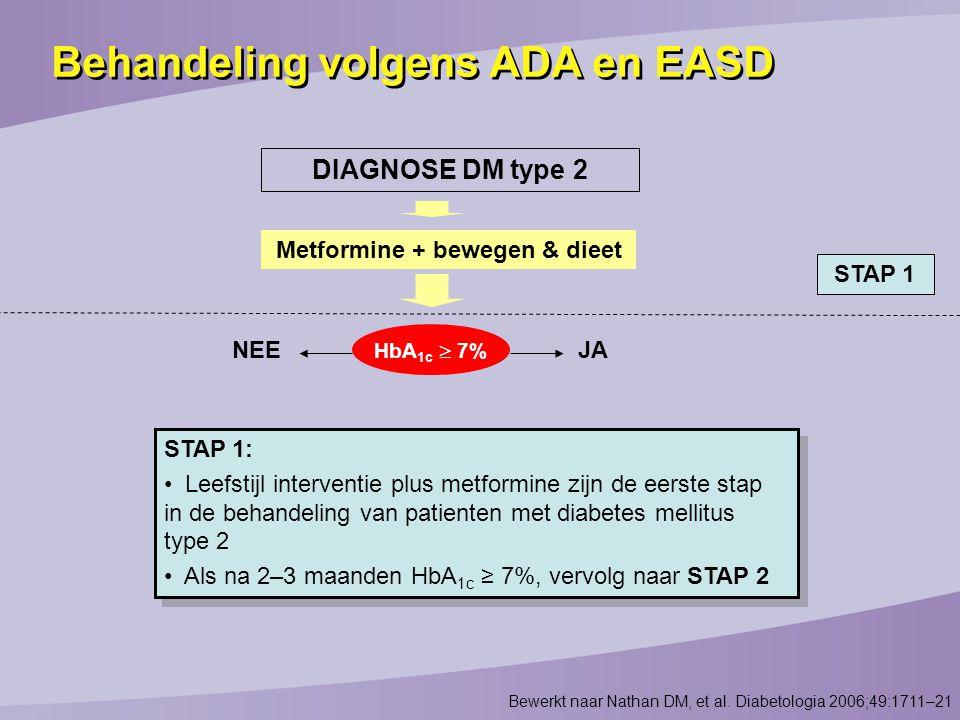 DIAGNOSE DM type 2 Metformine + bewegen & dieet HbA 1c  7% NEEJA Bewerkt naar Nathan DM, et al. Diabetologia 2006;49:1711–21 STAP 1: Leefstijl interv