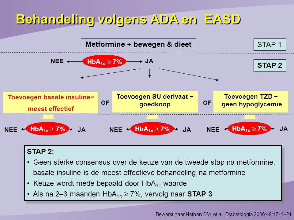 HbA 1c  7% NEEJA Toevoegen basale insuline− meest effectief Toevoegen SU derivaat − goedkoop Toevoegen TZD − geen hypoglycemie HbA 1c  7% NEE JA NEE