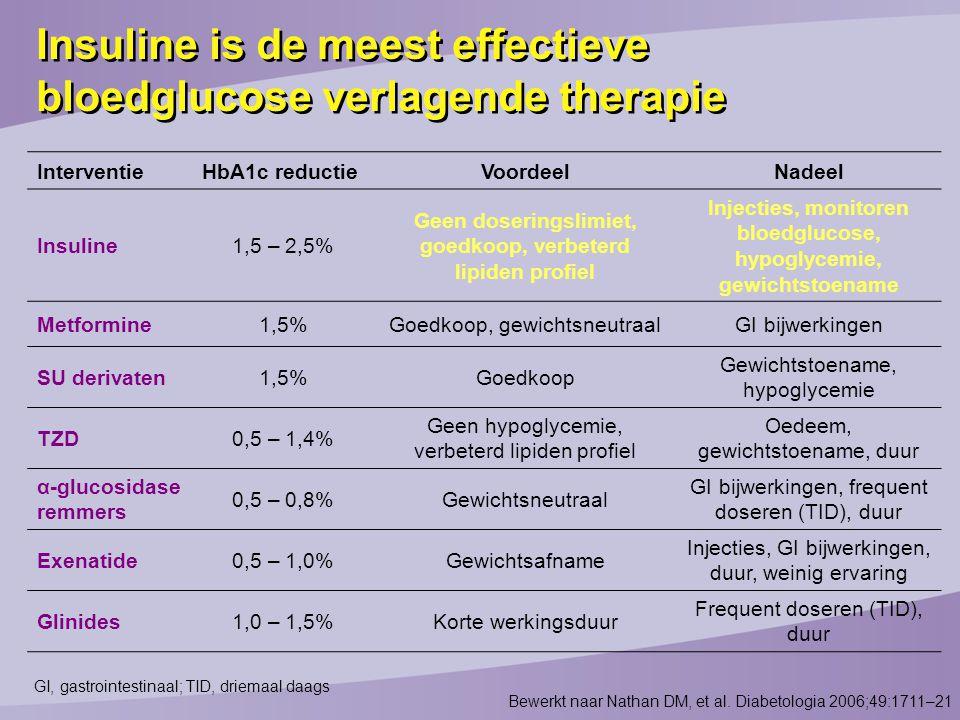 InterventieHbA1c reductieVoordeelNadeel Insuline1,5 – 2,5% Geen doseringslimiet, goedkoop, verbeterd lipiden profiel Injecties, monitoren bloedglucose