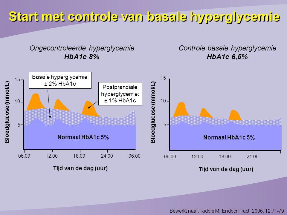 Bewerkt naar: Riddle M. Endocr Pract. 2006; 12:71-79 Normaal HbA1c 5% 15 10 5 Basale hyperglycemie: ± 2% HbA1c Bloedglucose (mmol/L) 06:0012:00 Postpr