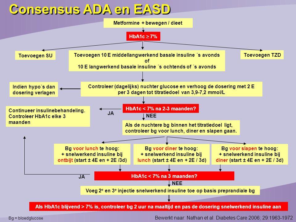 Bewerkt naar: Nathan et al. Diabetes Care 2006; 29:1963-1972 Bg = bloedglucose Voeg 2 e en 3 e injectie snelwerkend insuline toe op basis preprandiale