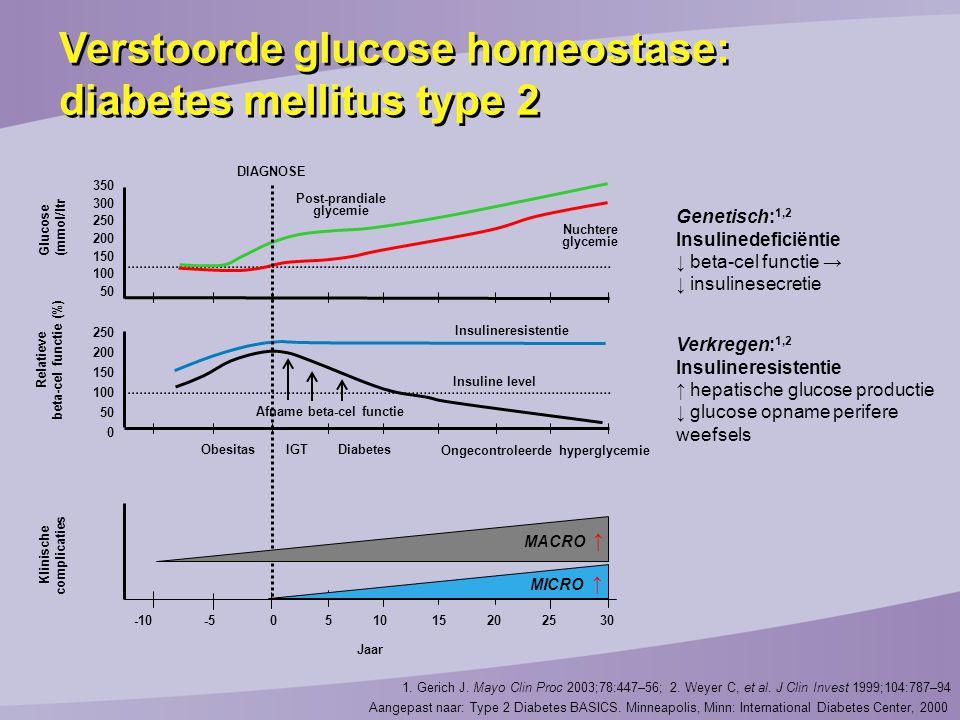 1. Gerich J. Mayo Clin Proc 2003;78:447–56; 2. Weyer C, et al. J Clin Invest 1999;104:787–94 Genetisch: 1,2 Insulinedeficiëntie ↓ beta-cel functie → ↓