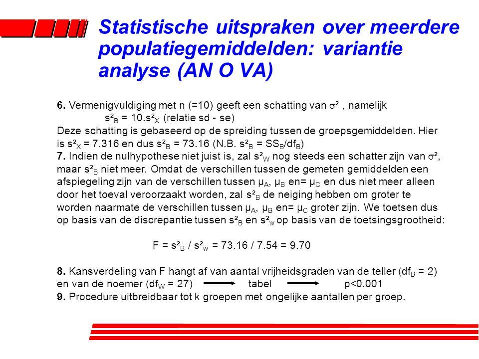 Statistische uitspraken over meerdere populatiegemiddelden: variantie analyse (AN O VA) 6.