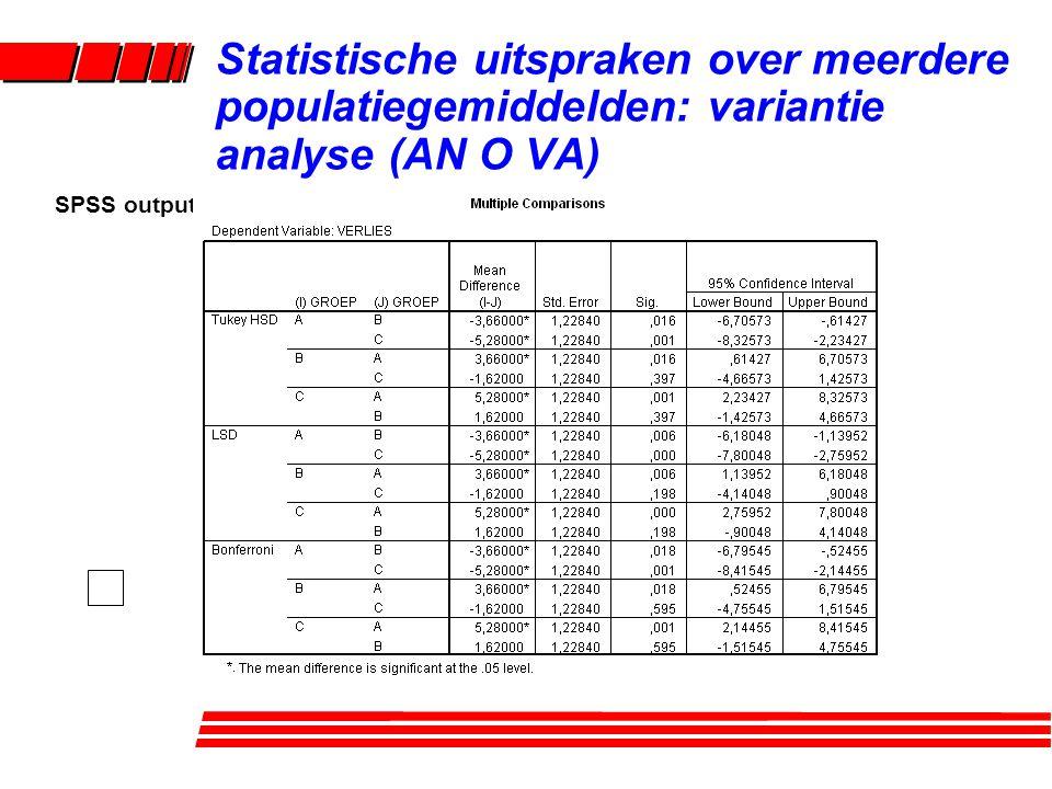 SPSS output Statistische uitspraken over meerdere populatiegemiddelden: variantie analyse (AN O VA)