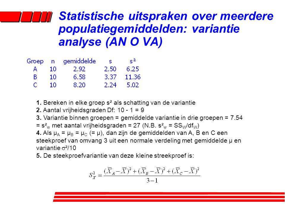 1.Bereken in elke groep s² als schatting van de variantie 2.