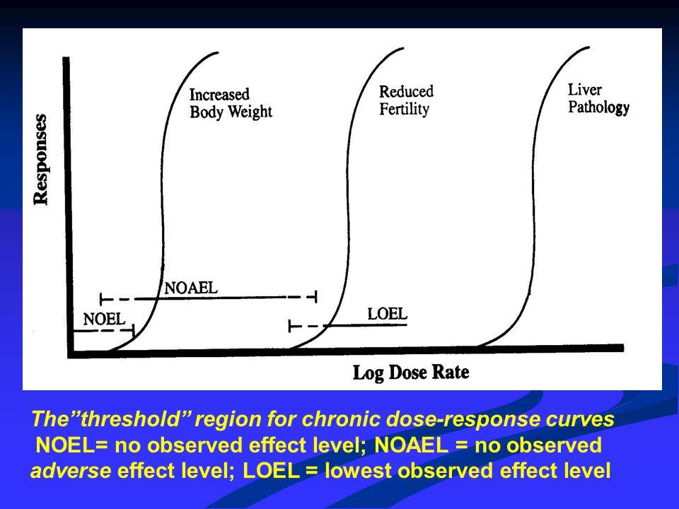 ACCEPTABLE EXPOSURE LEVEL: GEZONDHEIDSKUNDIGE ADVIESWAARDE NOAEL VF NOAEL = no observed adverse effect level VF = veiligheidsfactor of onzekerheidsfactor Stel NOAEL 50 mg/m3 VF = 100 Exposure dus 0.5 mg/m3