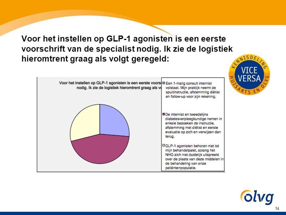 Voor het instellen op GLP-1 agonisten is een eerste voorschrift van de specialist nodig.