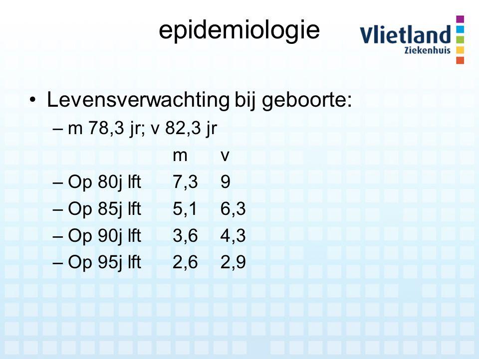 epidemiologie Levensverwachting bij geboorte: –m 78,3 jr; v 82,3 jr mv –Op 80j lft7,39 –Op 85j lft5,16,3 –Op 90j lft3,64,3 –Op 95j lft2,62,9