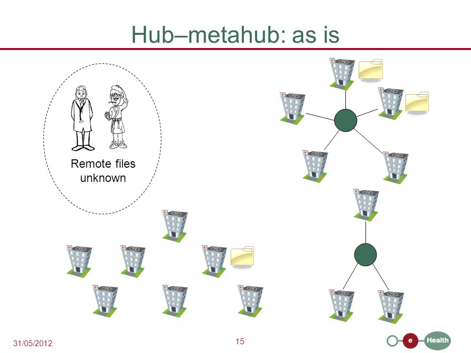 15 31/05/2012 Hub–metahub: as is Remote files unknown