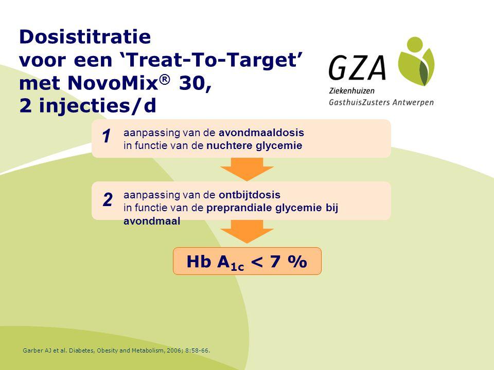 Dosistitratie voor een 'Treat-To-Target' met NovoMix ® 30, 2 injecties/d Hb A 1c < 7 % aanpassing van de ontbijtdosis in functie van de preprandiale glycemie bij avondmaal 1 2 aanpassing van de avondmaaldosis in functie van de nuchtere glycemie Garber AJ et al.