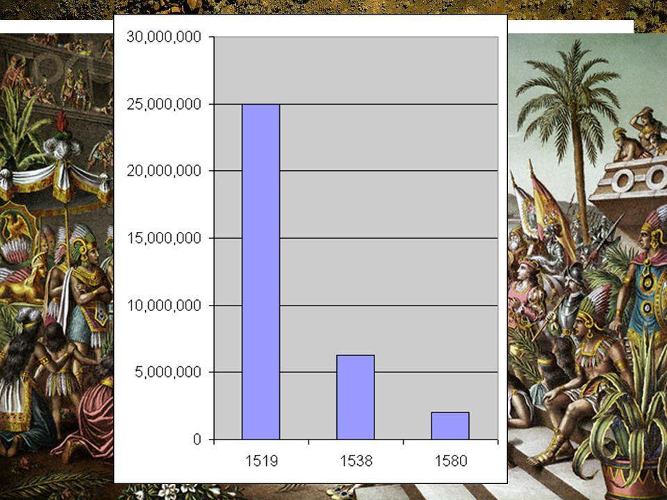 Gevolgen van ziekten voor andere volkeren In 1519 land Cortés met 600 soldaten in Mexico In 1618 waren de Azteken van 20 miljoen naar 1,6 miljoen mens