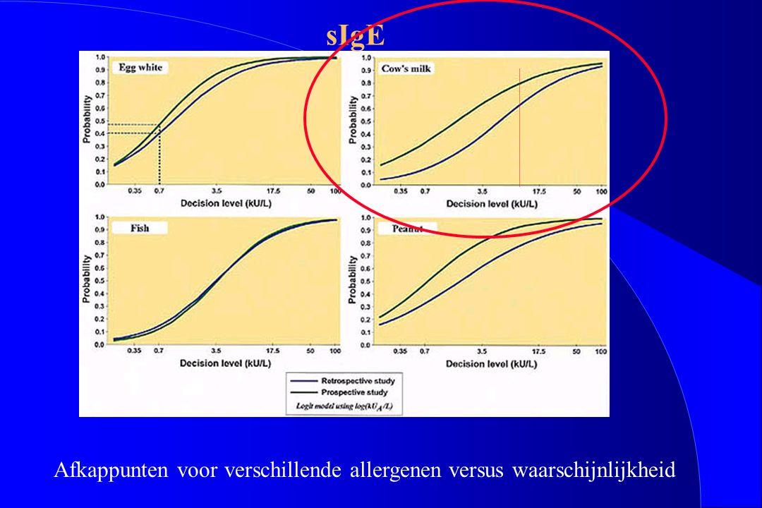 sIgE Afkappunten voor verschillende allergenen versus waarschijnlijkheid