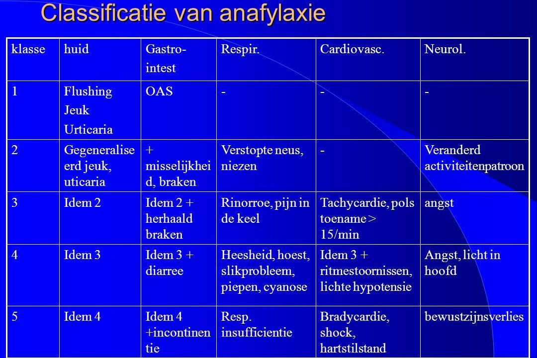 Classificatie van anafylaxie ---OASFlushing Jeuk Urticaria 1 bewustzijnsverliesBradycardie, shock, hartstilstand Resp. insufficientie Idem 4 +incontin