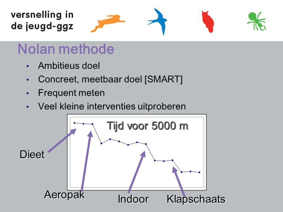 Nolan methode Ambitieus doel Concreet, meetbaar doel [SMART] Frequent meten Veel kleine interventies uitproberen Aeropak KlapschaatsIndoor Dieet Tijd voor 5000 m