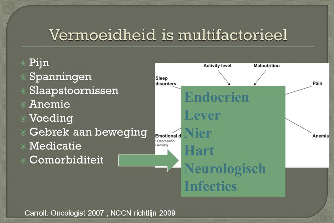  Pijn  Spanningen  Slaapstoornissen  Anemie  Voeding  Gebrek aan beweging  Medicatie  Comorbiditeit Carroll, Oncologist 2007 ; NCCN richtlijn