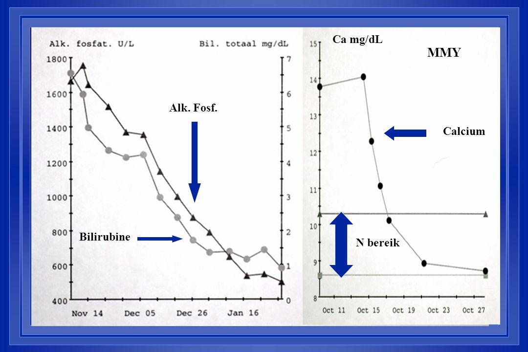Calcium Bilirubine Alk. Fosf. N bereik MMY Ca mg/dL
