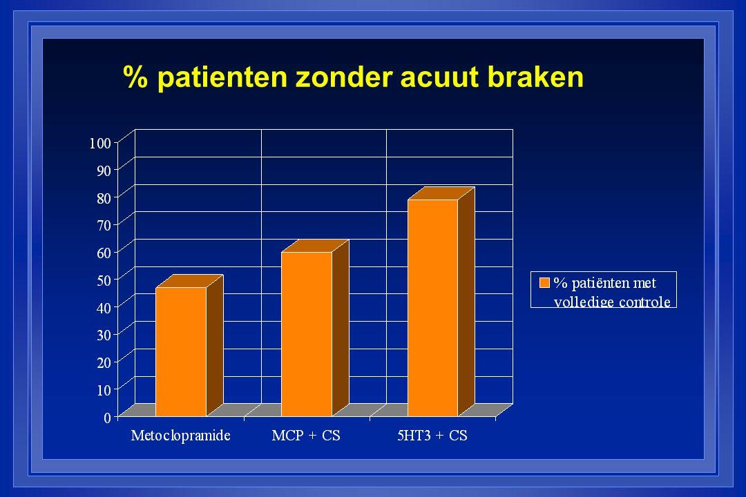 % patienten zonder acuut braken