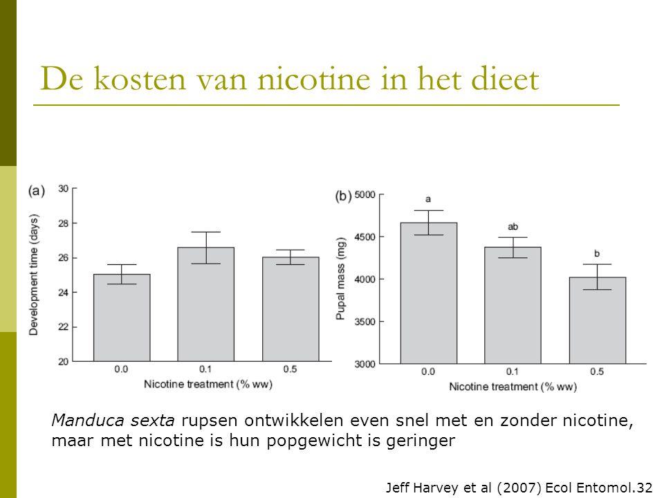 De kosten van nicotine in het dieet Manduca sexta rupsen ontwikkelen even snel met en zonder nicotine, maar met nicotine is hun popgewicht is geringer Jeff Harvey et al (2007) Ecol Entomol.32