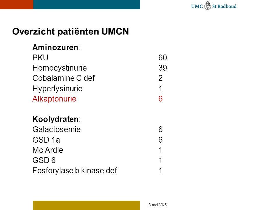 13 mei VKS Overzicht patiënten UMCN Aminozuren: PKU 60 Homocystinurie 39 Cobalamine C def2 Hyperlysinurie1 Alkaptonurie6 Koolydraten: Galactosemie6 GS
