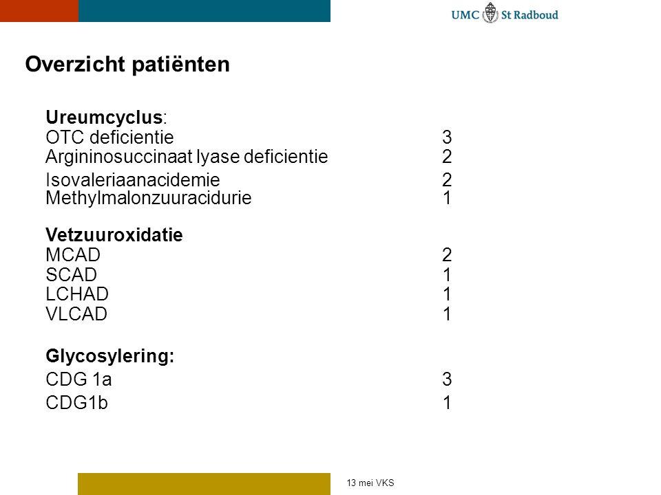 13 mei VKS Overzicht patiënten Ureumcyclus: OTC deficientie3 Argininosuccinaat lyase deficientie2 Isovaleriaanacidemie2 Methylmalonzuuracidurie1 Vetzu