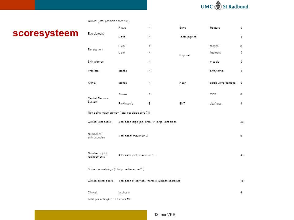 scoresysteem Clinical (total possible score 104) Eye pigment R eye4Bonefracture8 L eye4Teeth pigment4 Ear pigment R ear4 Rupture tendon8 L ear4ligamen